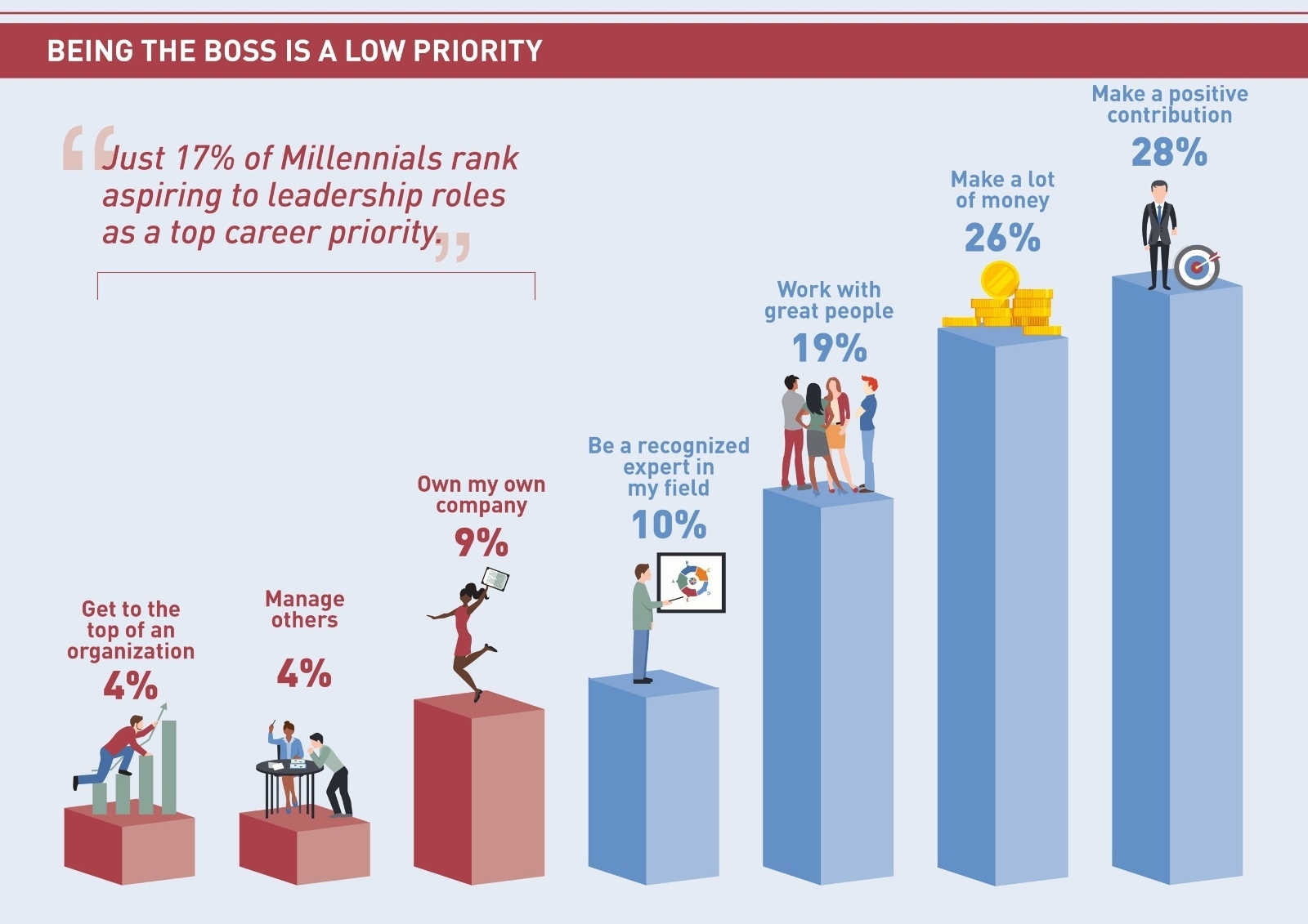 what millennials want infographic